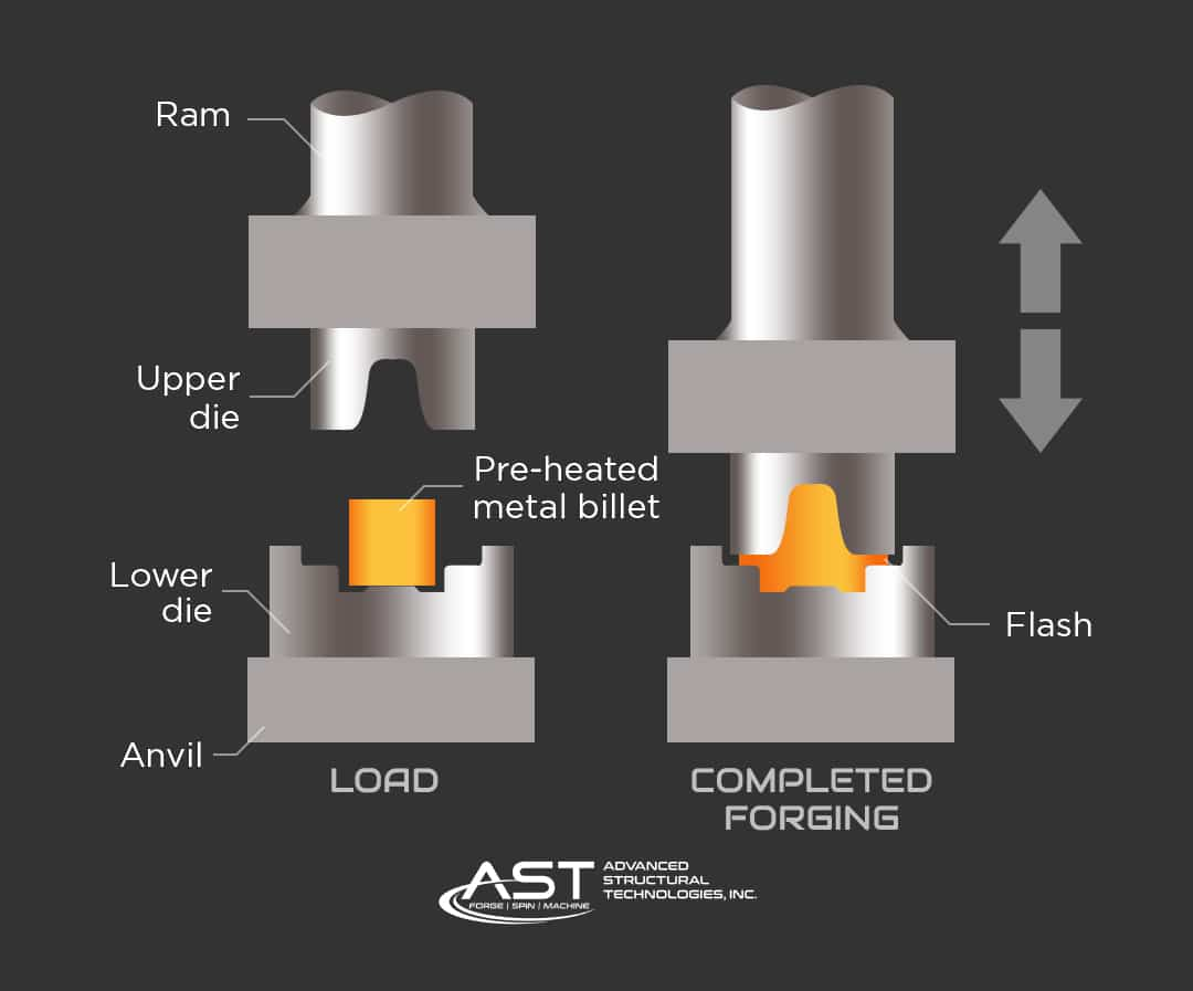 closed die forging process