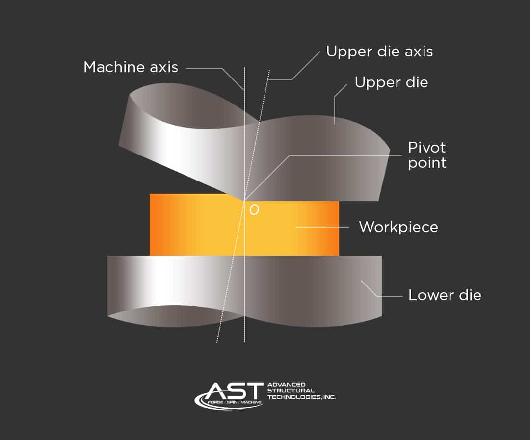rotary forging process